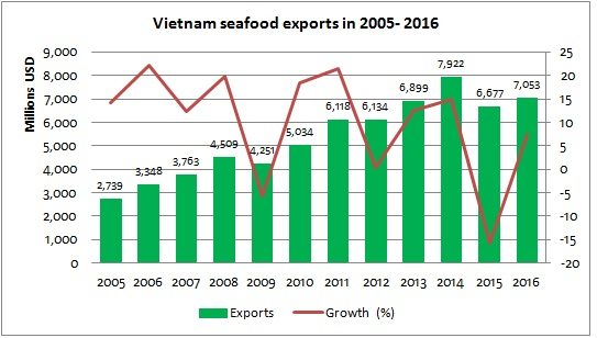 WHY BUY SEAFOOD FROM VIETNAM